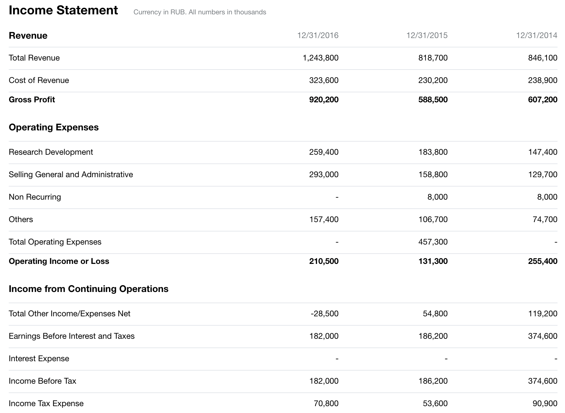 Yandex income statement