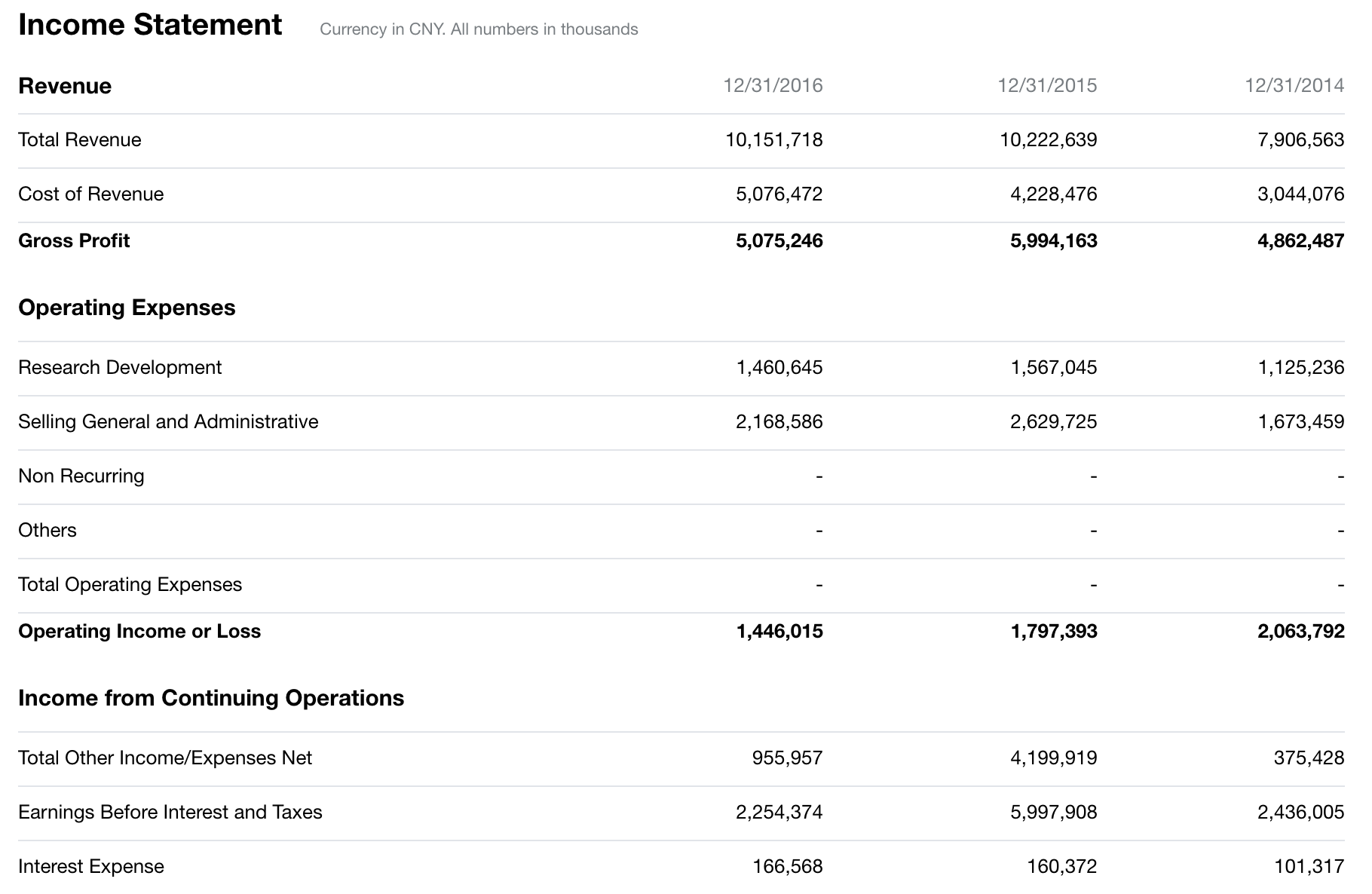 Baidu income statement